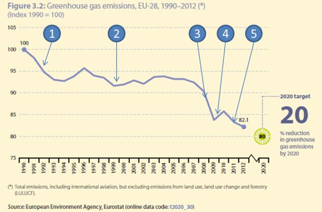 CO2 reductie EU_eurostat rapport