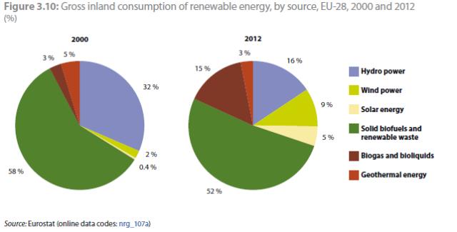 Duurzame energiebronnen EU_eurostat rapport