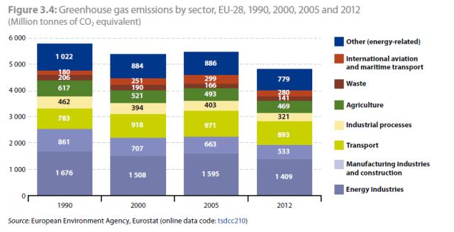 Eurostat_CO2 emissie