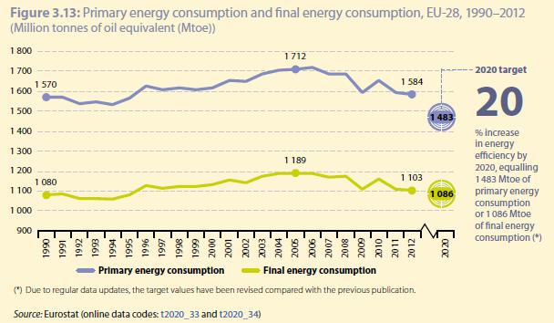 Primaire energie productie EU_eurostat rapport