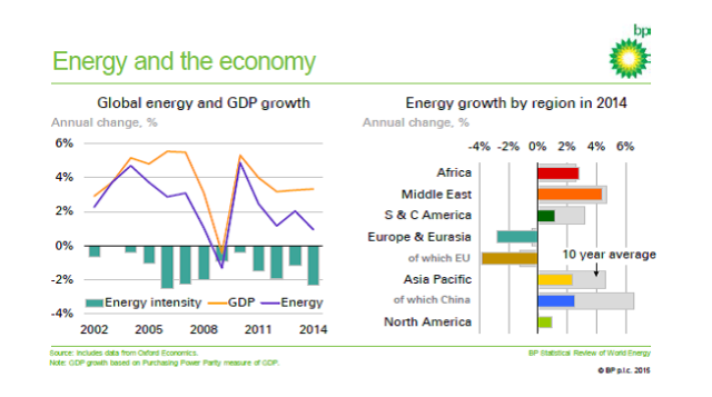 BP_energy and economy_review 15